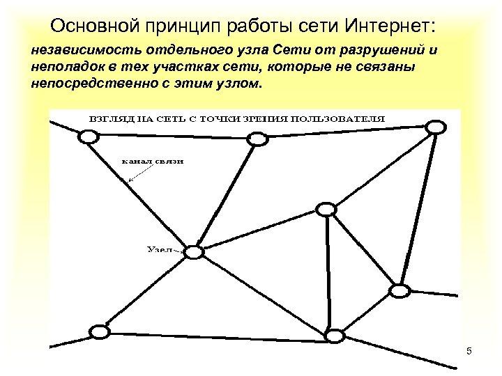 Основной принцип работы сети Интернет: независимость отдельного узла Сети от разрушений и неполадок в