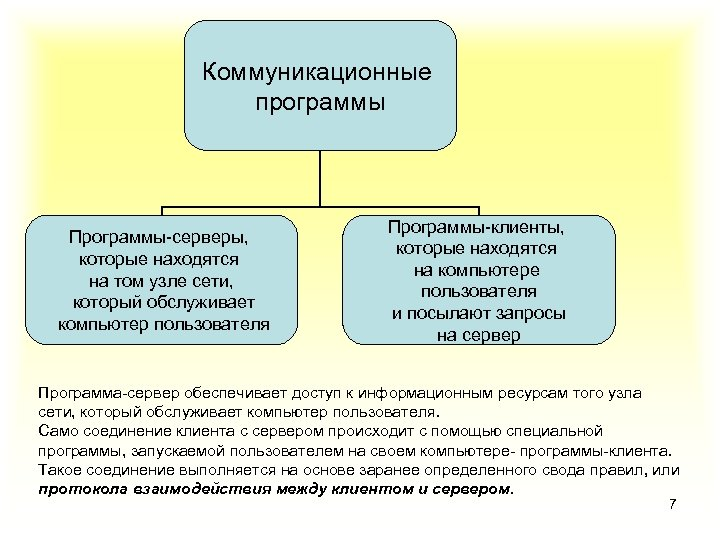 Коммуникационные программы Программы-серверы, которые находятся на том узле сети, который обслуживает компьютер пользователя Программы-клиенты,