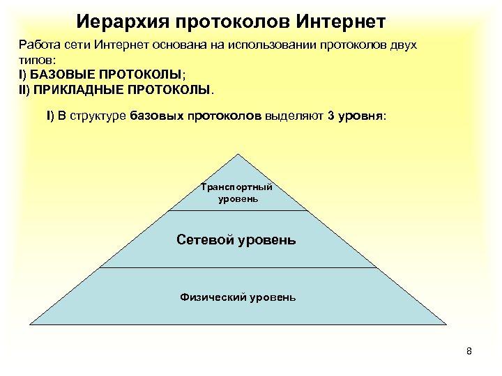 Иерархия протоколов Интернет Работа сети Интернет основана на использовании протоколов двух типов: I) БАЗОВЫЕ