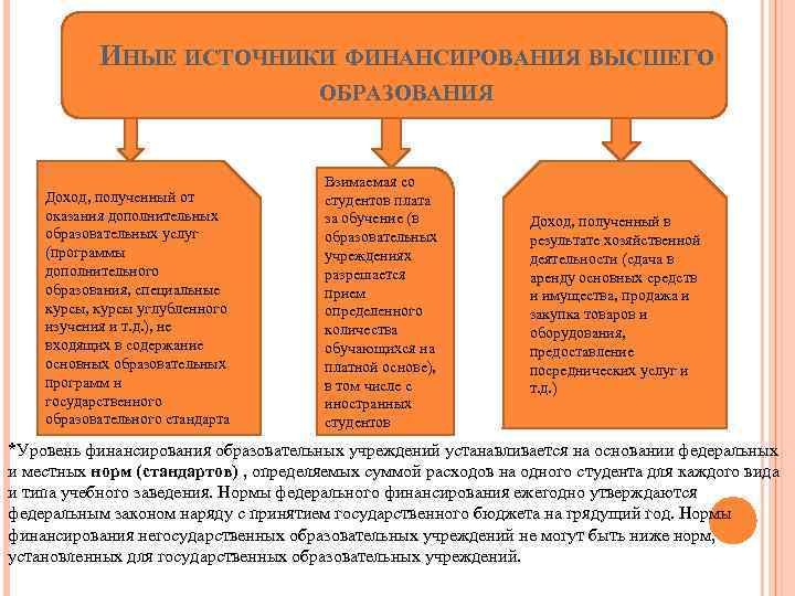 ИНЫЕ ИСТОЧНИКИ ФИНАНСИРОВАНИЯ ВЫСШЕГО ОБРАЗОВАНИЯ Доход, полученный от оказания дополнительных образовательных услуг (программы дополнительного