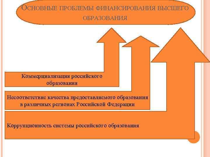 ОСНОВНЫЕ ПРОБЛЕМЫ ФИНАНСИРОВАНИЯ ВЫСШЕГО ОБРАЗОВАНИЯ Коммерциализация российского образования Несоответствие качества предоставляемого образования в различных