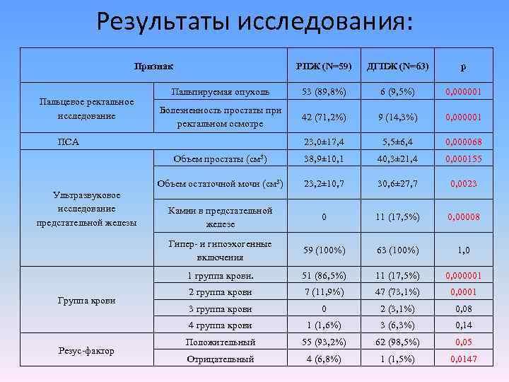 Показатели крови на простатит позвоночная грыжа и простатит