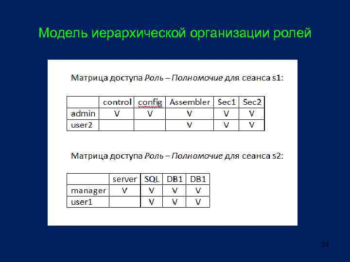 Модель иерархической организации ролей 24