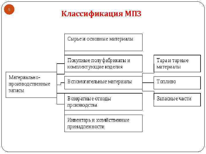 5 Классификация МПЗ