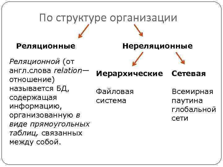 По структуре организации Реляционные Нереляционные Реляционной (от англ. слова relation— Иерархические отношение) называется БД,