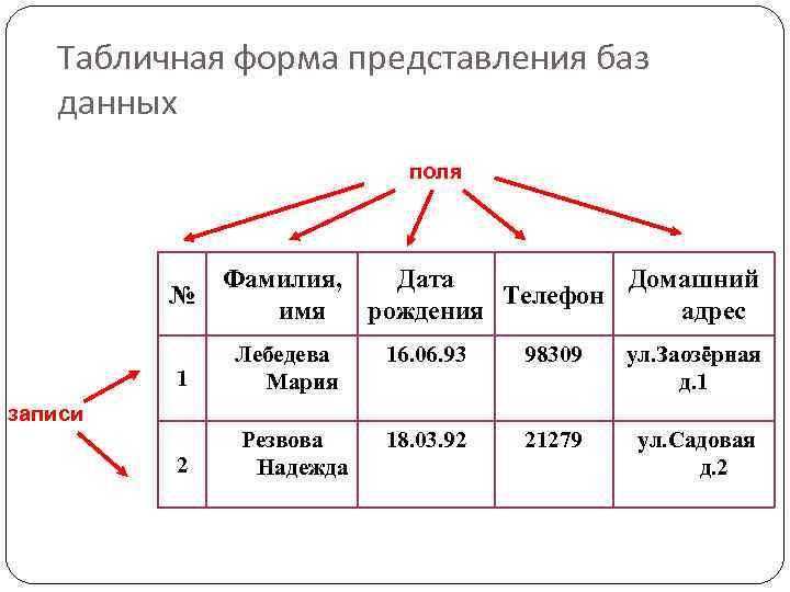 Табличная форма представления баз данных поля № Фамилия, Дата Домашний Телефон имя рождения адрес