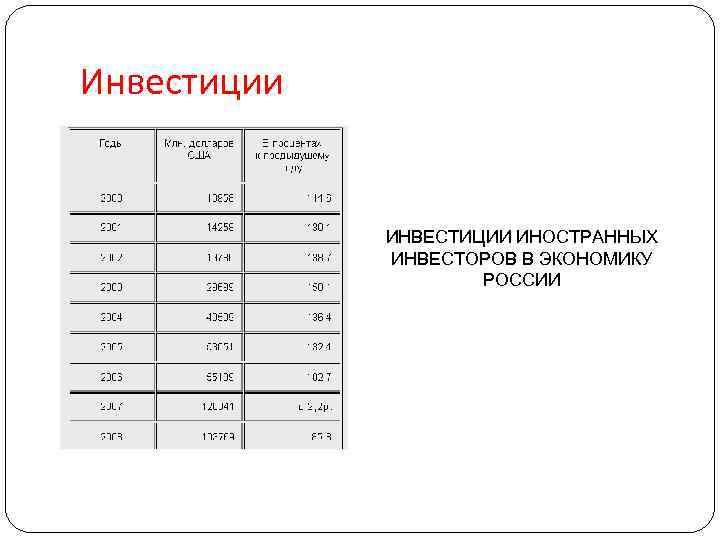 Инвестиции ИНВЕСТИЦИИ ИНОСТРАННЫХ ИНВЕСТОРОВ В ЭКОНОМИКУ РОССИИ