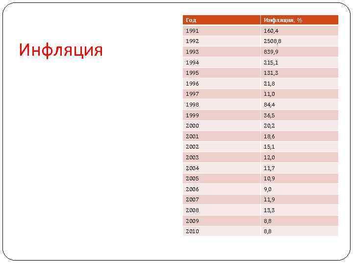 Год 1991 Инфляция, % 160, 4 1992 2508, 8 1993 839, 9 1994 215,