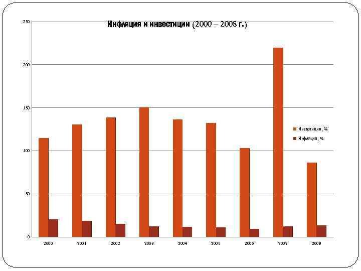 Инфляция и инвестиции (2000 – 2008 г. ) 250 200 150 Инвестиции, % Инфляция,