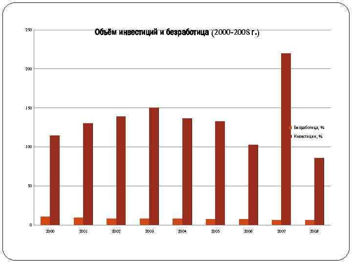 Объём инвестиций и безработица (2000 -2008 г. ) 250 200 150 Безработица, % Инвестиции,