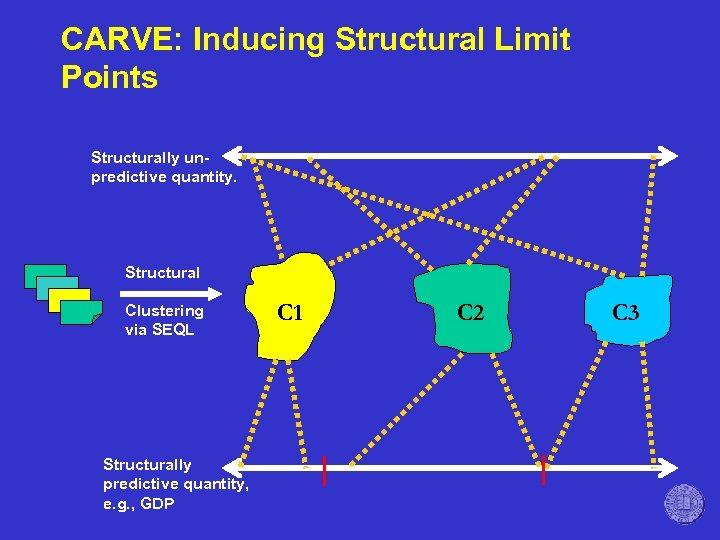 CARVE: Inducing Structural Limit Points Structurally unpredictive quantity. Structural Clustering via SEQL Structurally predictive