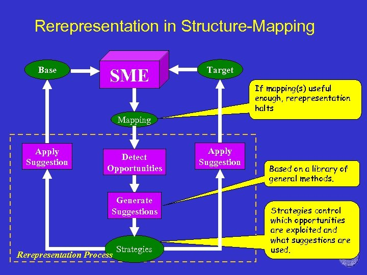 Rerepresentation in Structure-Mapping Base SME Target If mapping(s) useful enough, rerepresentation halts Mapping Apply
