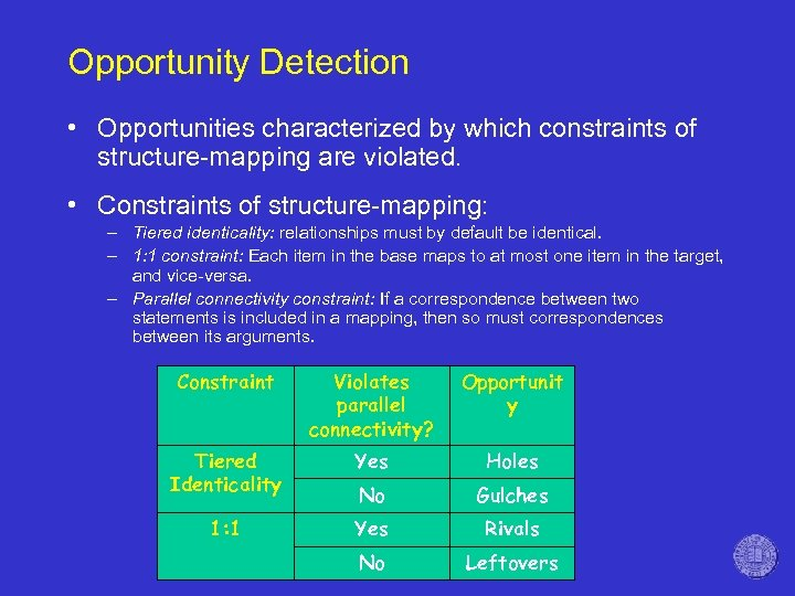 Opportunity Detection • Opportunities characterized by which constraints of structure-mapping are violated. • Constraints