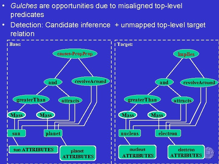 • Gulches are opportunities due to misaligned top-level predicates • Detection: Candidate inference