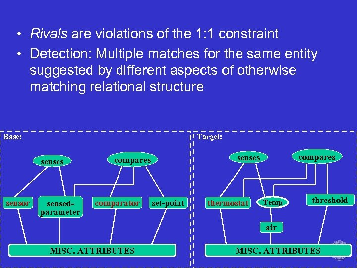 • Rivals are violations of the 1: 1 constraint • Detection: Multiple matches