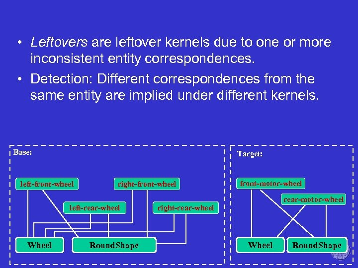 • Leftovers are leftover kernels due to one or more inconsistent entity correspondences.