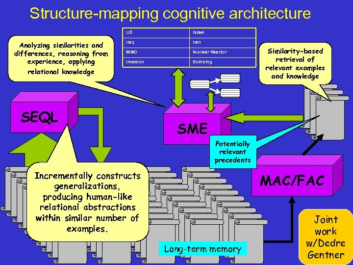 Structure-mapping cognitive architecture US Analyzing similarities and differences, reasoning from experience, applying relational knowledge