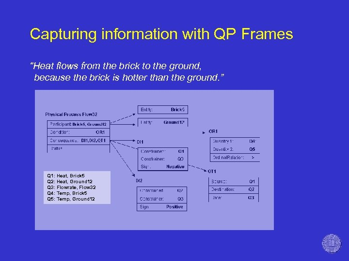 "Capturing information with QP Frames ""Heat flows from the brick to the ground, because"