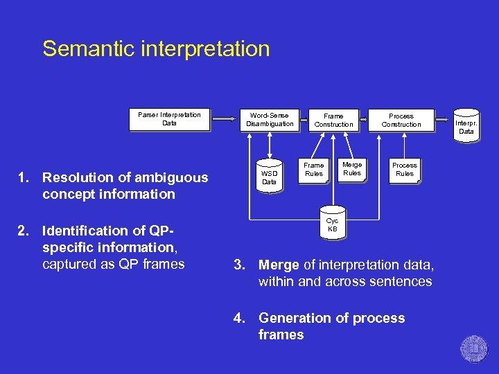 Semantic interpretation Parser Interpretation Data 1. Resolution of ambiguous concept information 2. Identification of