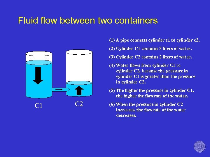 Fluid flow between two containers (1) A pipe connects cylinder c 1 to cylinder
