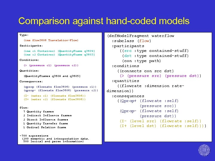 Comparison against hand-coded models Type: (isa flow 3606 Translation-Flow) Participants: (isa c 1 Container)