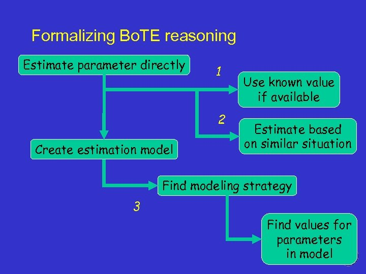 Formalizing Bo. TE reasoning Estimate parameter directly 1 2 Create estimation model Use known