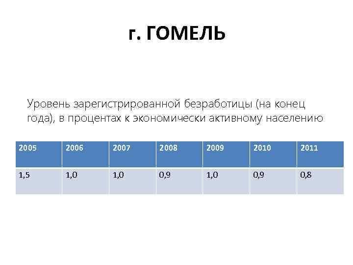 г. ГОМЕЛЬ Уровень зарегистрированной безработицы (на конец года), в процентах к экономически активному населению