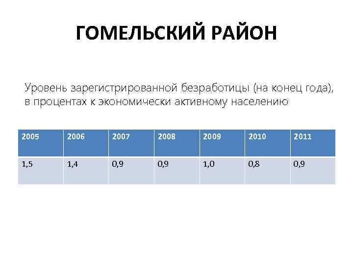 ГОМЕЛЬСКИЙ РАЙОН Уровень зарегистрированной безработицы (на конец года), в процентах к экономически активному населению
