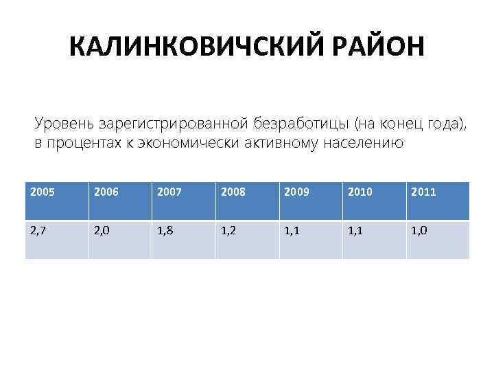 КАЛИНКОВИЧСКИЙ РАЙОН Уровень зарегистрированной безработицы (на конец года), в процентах к экономически активному населению
