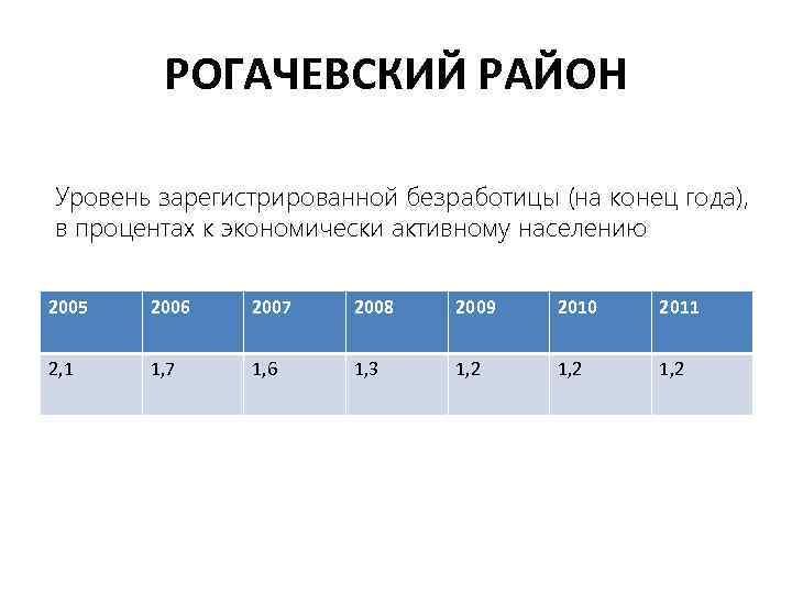 РОГАЧЕВСКИЙ РАЙОН Уровень зарегистрированной безработицы (на конец года), в процентах к экономически активному населению