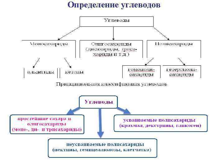 Определение углеводов