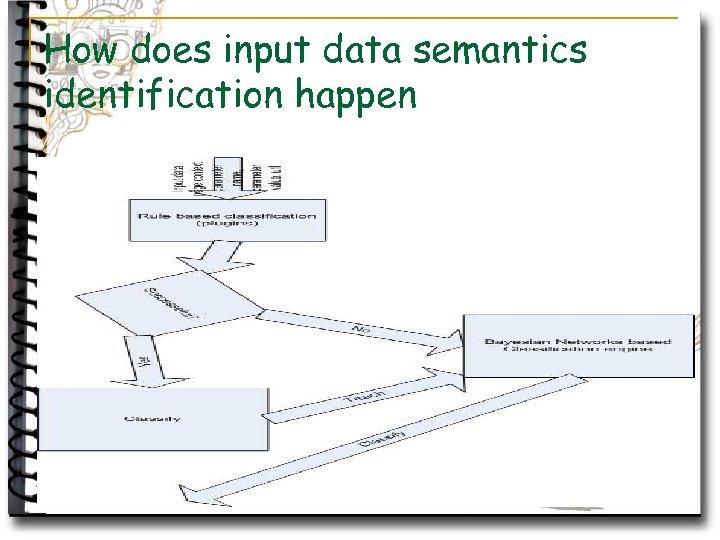 How does input data semantics identification happen