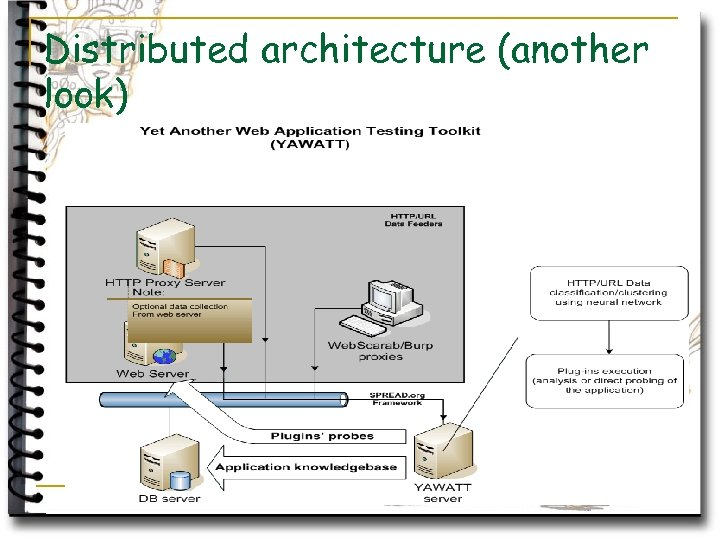 Distributed architecture (another look)