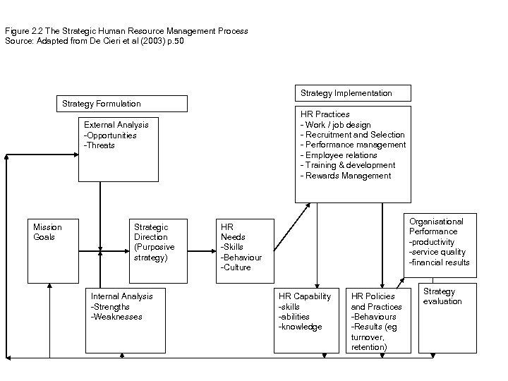 Figure 2. 2 The Strategic Human Resource Management Process Source: Adapted from De Cieri