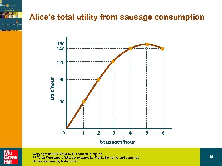 Alice's total utility from sausage consumption 150 140 Utils/hour 120 90 50 0 1