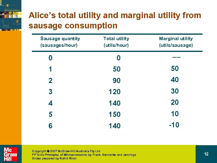 Alice's total utility and marginal utility from sausage consumption Sausage quantity (sausages/hour) Total utility