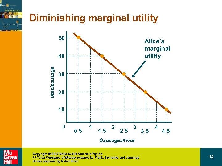 Diminishing marginal utility 50 Alice's marginal utility Utils/sausage 40 30 20 10 0 0.