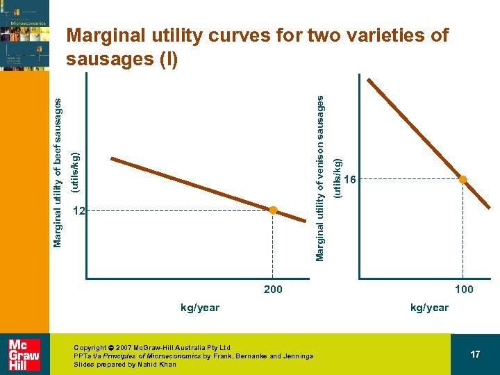 12 (utils/kg) Marginal utility of venison sausages (utils/kg) Marginal utility of beef sausages Marginal