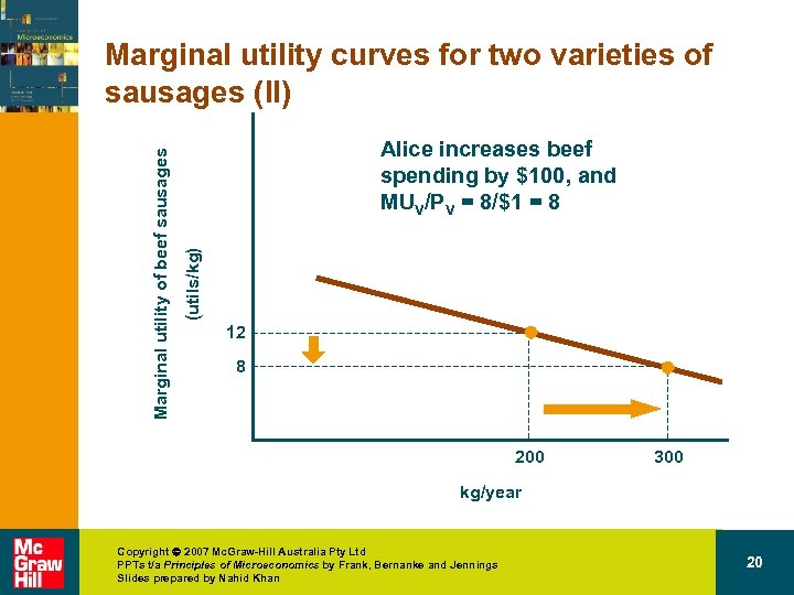 Alice increases beef spending by $100, and MUV/PV = 8/$1 = 8 (utils/kg) Marginal