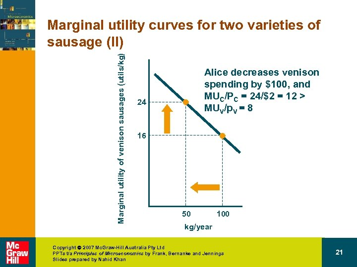 Marginal utility of venison sausages (utils/kg) Marginal utility curves for two varieties of sausage
