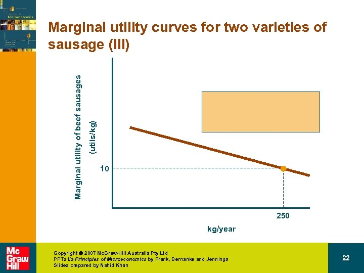 (utils/kg) Marginal utility of beef sausages Marginal utility curves for two varieties of sausage