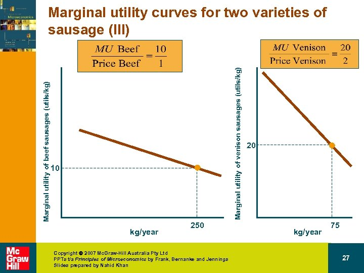 Marginal utility of venison sausages (utils/kg) Marginal utility of beef sausages (utils/kg) Marginal utility
