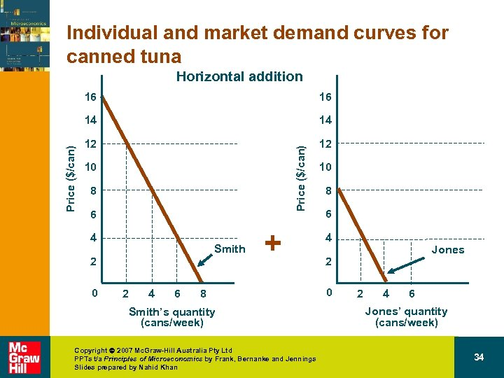 Individual and market demand curves for canned tuna Horizontal addition 14 12 12 Price