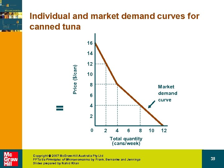 Individual and market demand curves for canned tuna 16 Price ($/can) 14 = 12