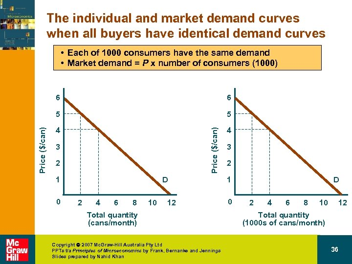 The individual and market demand curves when all buyers have identical demand curves •