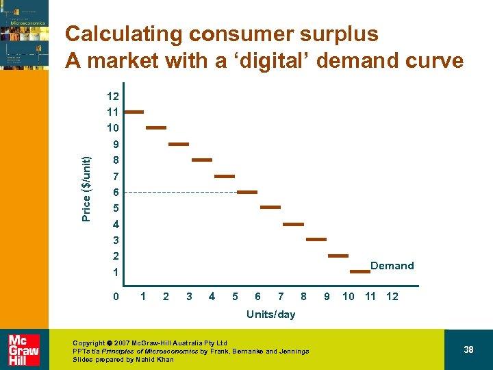 Price ($/unit) Calculating consumer surplus A market with a 'digital' demand curve 12 11