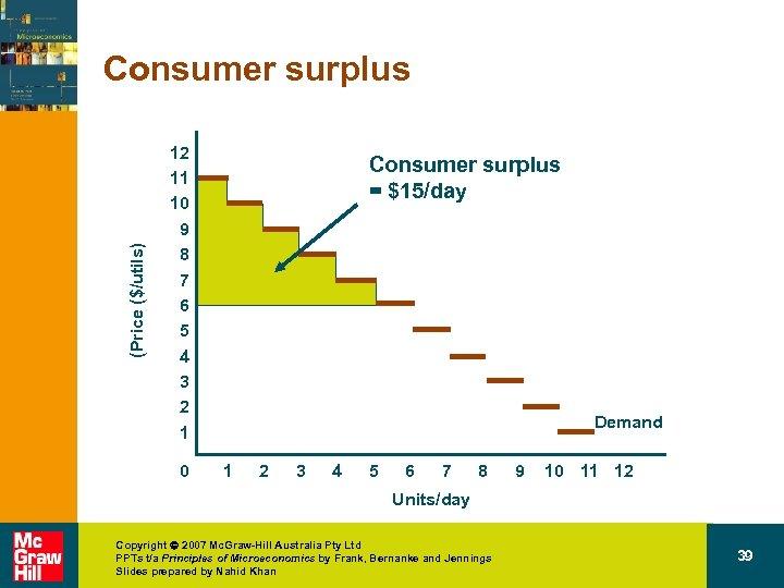 (Price ($/utils) Consumer surplus 12 11 10 9 8 7 6 5 4 3