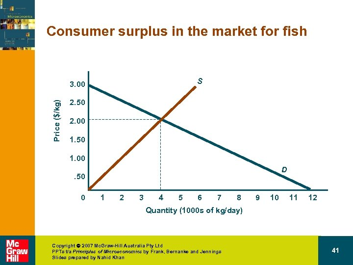 Consumer surplus in the market for fish S Price ($/kg) 3. 00 2. 50