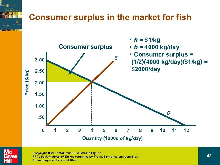 Consumer surplus in the market for fish • h = $1/kg • b =