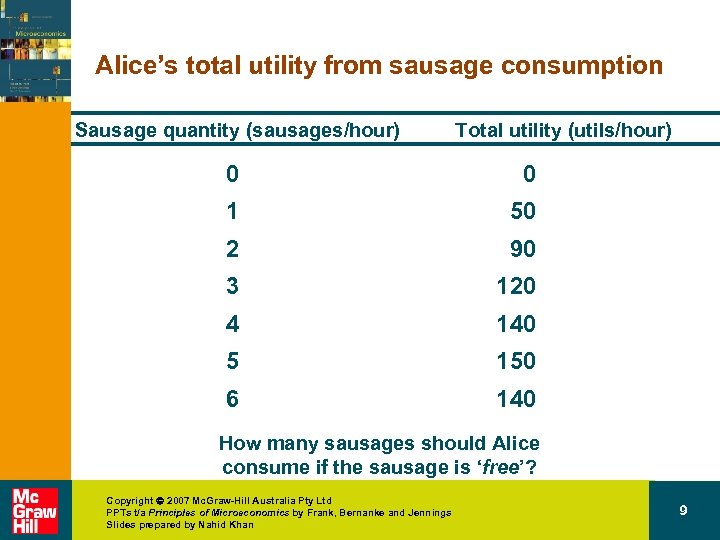 Alice's total utility from sausage consumption Sausage quantity (sausages/hour) Total utility (utils/hour) 0 0